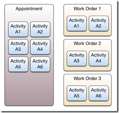 Activities to Appointment to WorkOrder 2