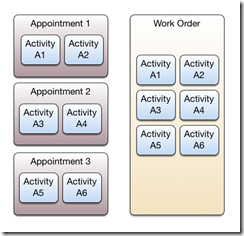 Activities to Appointment to WorkOrder