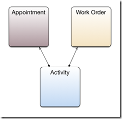 Appointment to WorkOrder through Activity