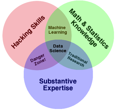 DataScienceVennDiagram